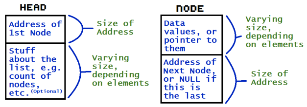 Head_and_Node